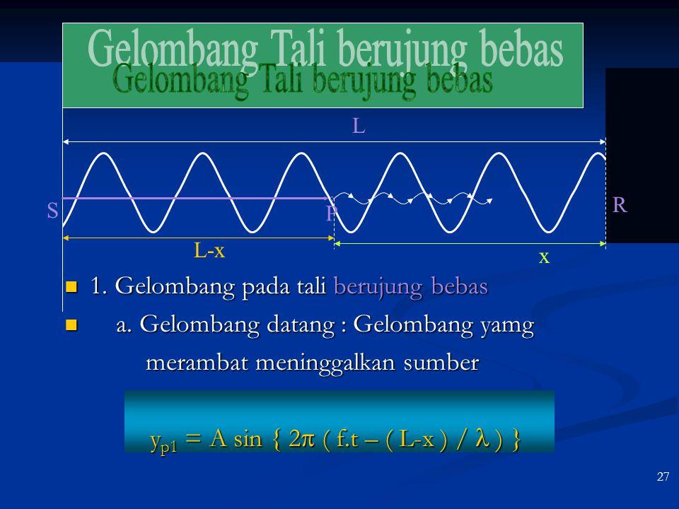26 Frekuensi sudut & Bilangan gelombang Frekuensi sudut : Frekuensi sudut :  = 2  f atau  = 2  /T Bilangan gelombang : Bilangan gelombang : k = 2
