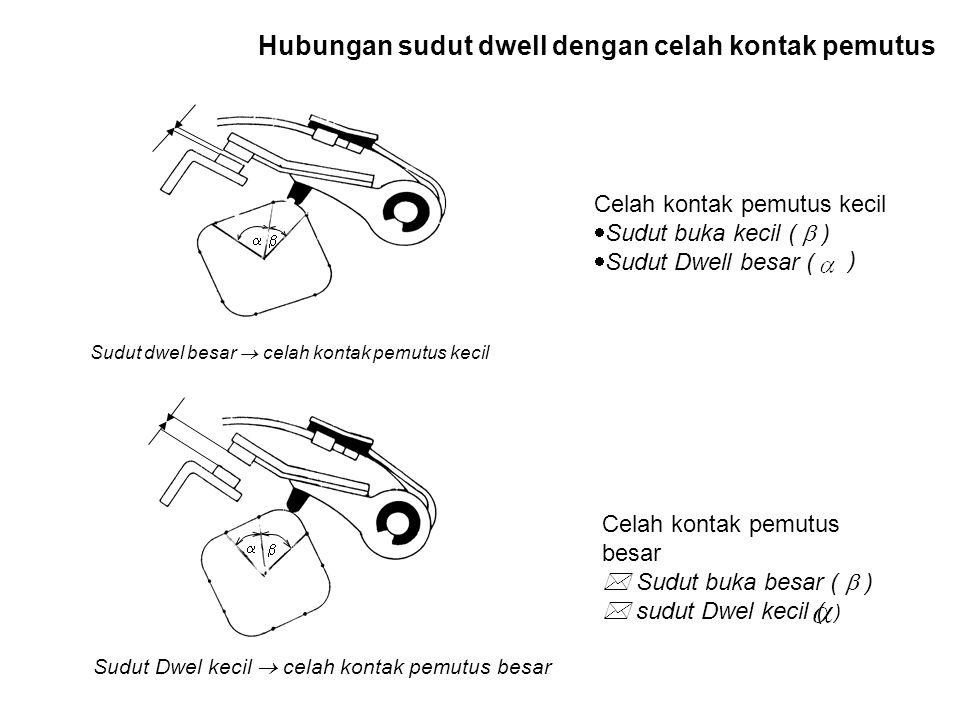 Celah kontak pemutus kecil  Sudut buka kecil (  )  Sudut Dwell besar ( Celah kontak pemutus besar  Sudut buka besar (  )  sudut Dwel kecil (  