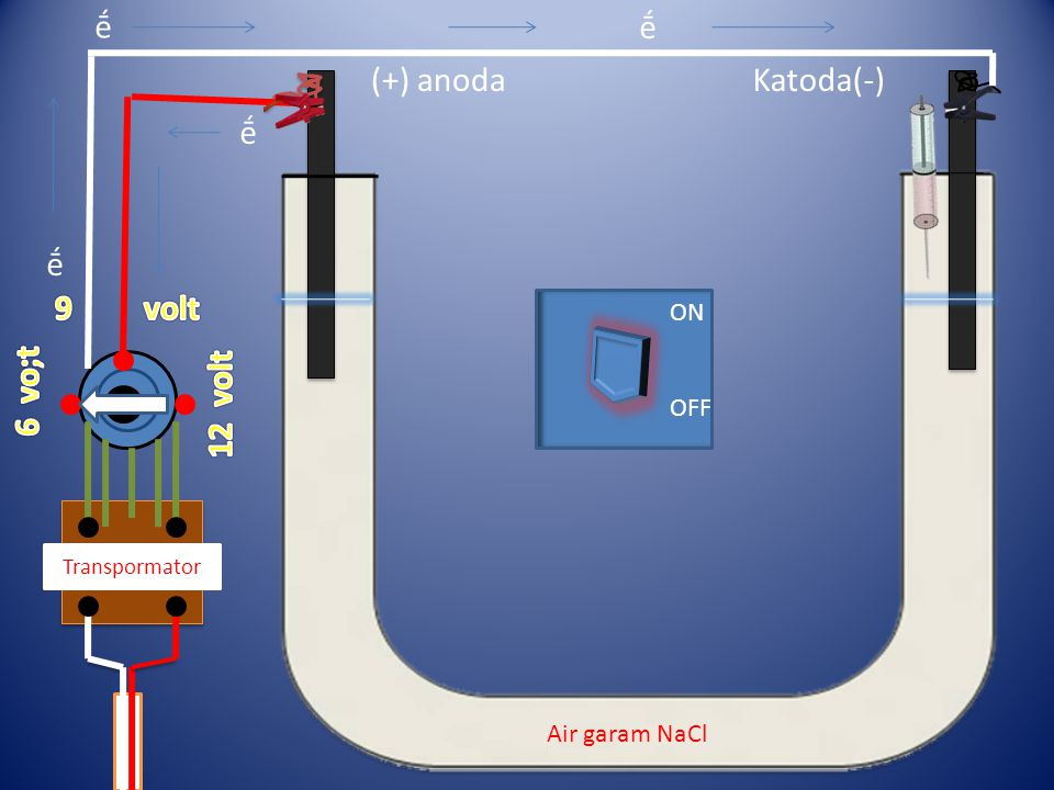 Transpormator ḗ ḗ ḗ ḗ (+) anodaKatoda(-) Air garam NaCl ON OFF
