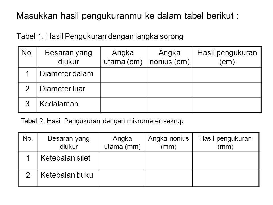 Masukkan hasil pengukuranmu ke dalam tabel berikut : Tabel 1. Hasil Pengukuran dengan jangka sorong No.Besaran yang diukur Angka utama (cm) Angka noni