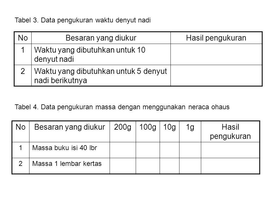 NoBesaran yang diukurHasil pengukuran 1Waktu yang dibutuhkan untuk 10 denyut nadi 2Waktu yang dibutuhkan untuk 5 denyut nadi berikutnya Tabel 3. Data