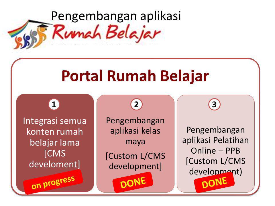 Portal Rumah Belajar Integrasi semua konten rumah belajar lama [CMS develoment] Pengembangan aplikasi kelas maya [Custom L/CMS development] Pengembang