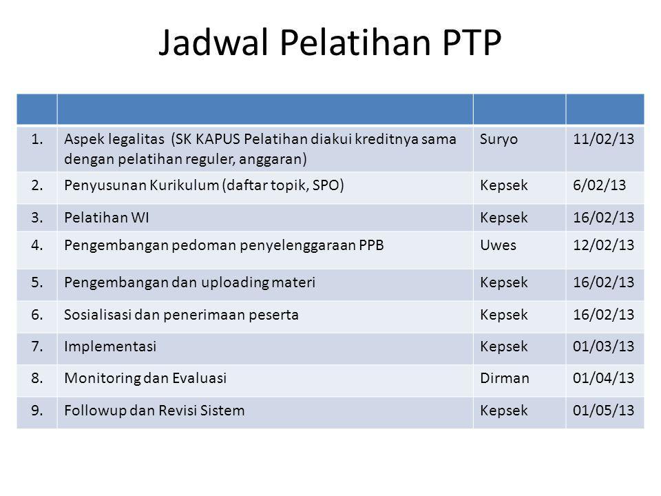 Jadwal Pelatihan PTP 1.Aspek legalitas (SK KAPUS Pelatihan diakui kreditnya sama dengan pelatihan reguler, anggaran) Suryo11/02/13 2.Penyusunan Kuriku