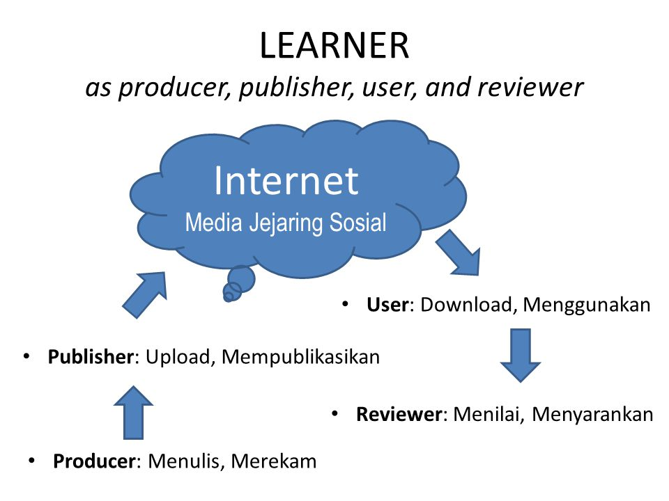 LEARNER as producer, publisher, user, and reviewer Producer: Menulis, Merekam Internet Media Jejaring Sosial Publisher: Upload, Mempublikasikan User: