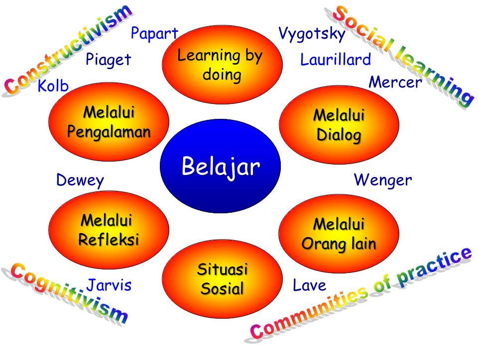future learners, future learning access skills strategies Belajar Efektif Melalui TIK attributes