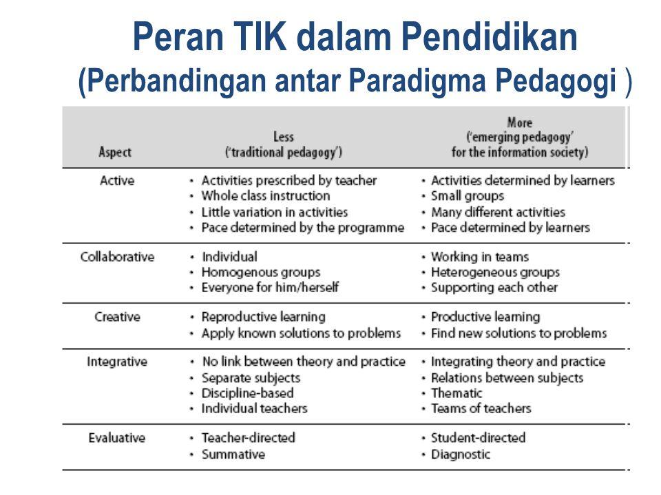 Peran TIK dalam Pendidikan (Perbandingan antar Paradigma Pedagogi )