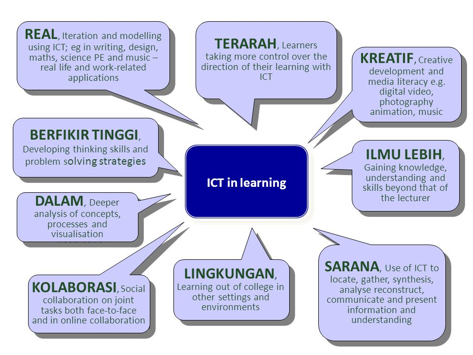 TERARAH, Learners taking more control over the direction of their learning with ICT KOLABORASI, Social collaboration on joint tasks both face-to-face