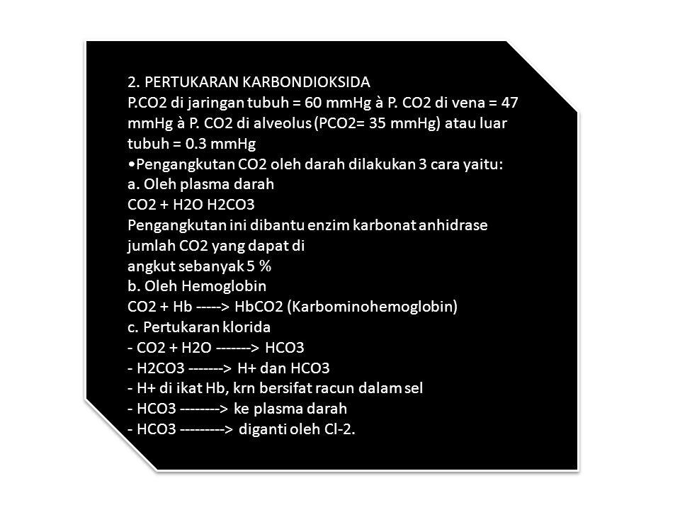 Pertukaran Oksigen dan Carbondioksida 1. pertukaran oksigen Kebutuhan oksigen setiap individu berbeda-beda tergantung pada umur, aktivitas, berat bada
