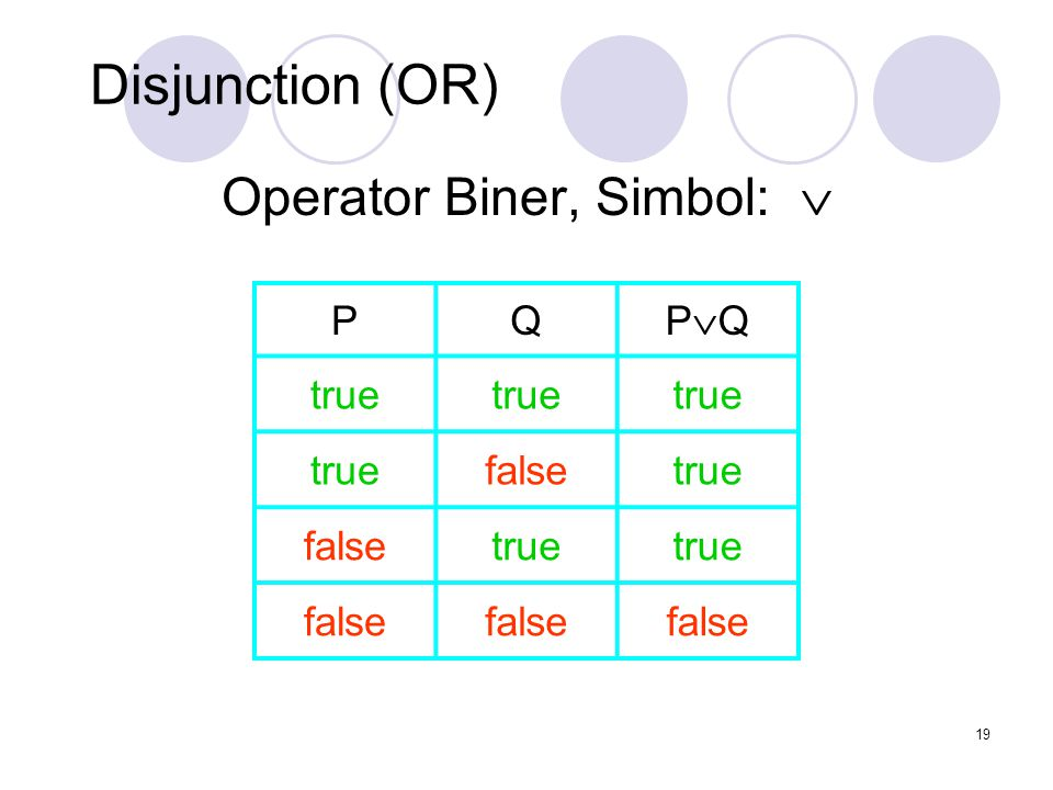 19 Disjunction (OR) Operator Biner, Simbol:  PQ PQPQ true falsetrue falsetrue false