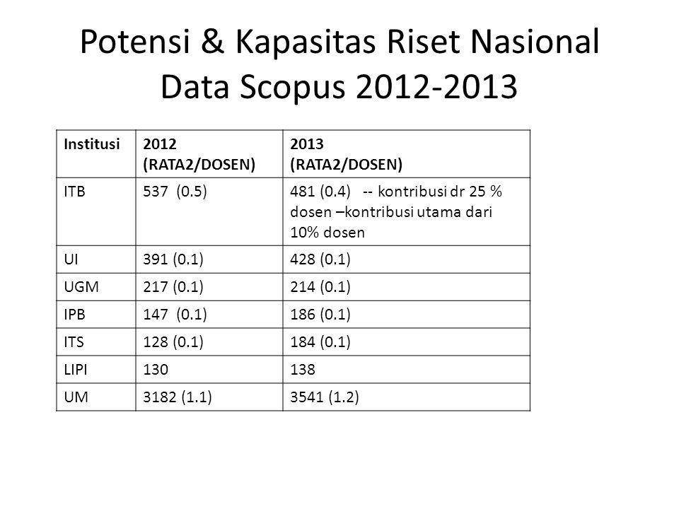 Potensi & Kapasitas Riset Nasional Data Scopus 2012-2013 Institusi2012 (RATA2/DOSEN) 2013 (RATA2/DOSEN) ITB537 (0.5)481 (0.4) -- kontribusi dr 25 % do