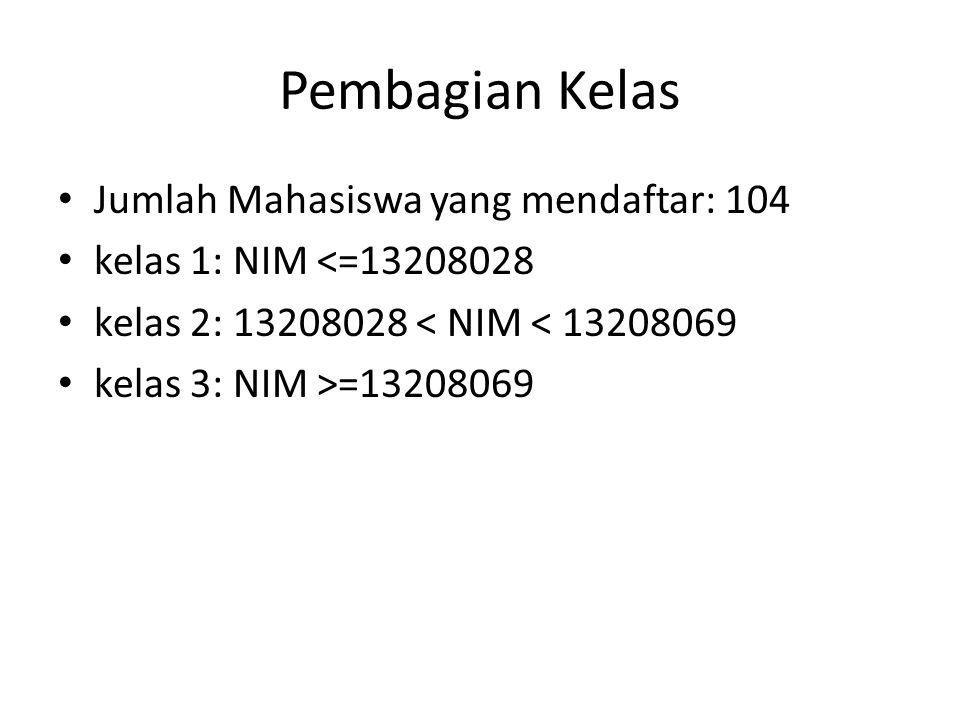Pembagian Kelas Jumlah Mahasiswa yang mendaftar: 104 kelas 1: NIM <=13208028 kelas 2: 13208028 < NIM < 13208069 kelas 3: NIM >=13208069