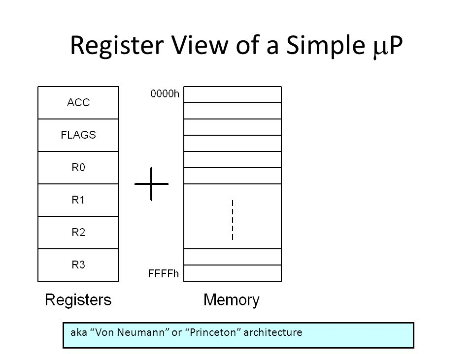 "Register View of a Simple  P aka ""Von Neumann"" or ""Princeton"" architecture"