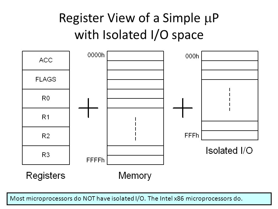 Register View of a Simple  P with Isolated I/O space Most microprocessors do NOT have isolated I/O. The Intel x86 microprocessors do.
