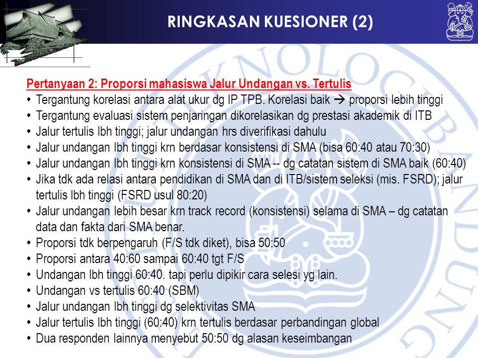RINGKASAN KUESIONER (2) Pertanyaan 2: Proporsi mahasiswa Jalur Undangan vs.