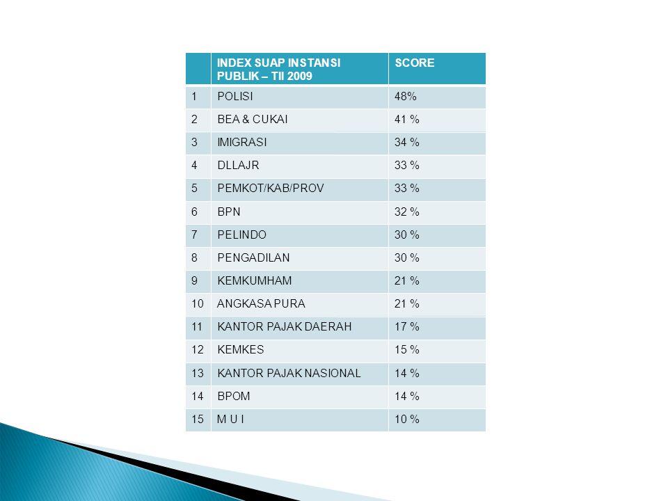 INDEX SUAP INSTANSI PUBLIK – TII 2009 SCORE 1POLISI48% 2BEA & CUKAI41 % 3IMIGRASI34 % 4DLLAJR33 % 5PEMKOT/KAB/PROV33 % 6BPN32 % 7PELINDO30 % 8PENGADILAN30 % 9KEMKUMHAM21 % 10ANGKASA PURA21 % 11KANTOR PAJAK DAERAH17 % 12KEMKES15 % 13KANTOR PAJAK NASIONAL14 % 14BPOM14 % 15M U I10 %