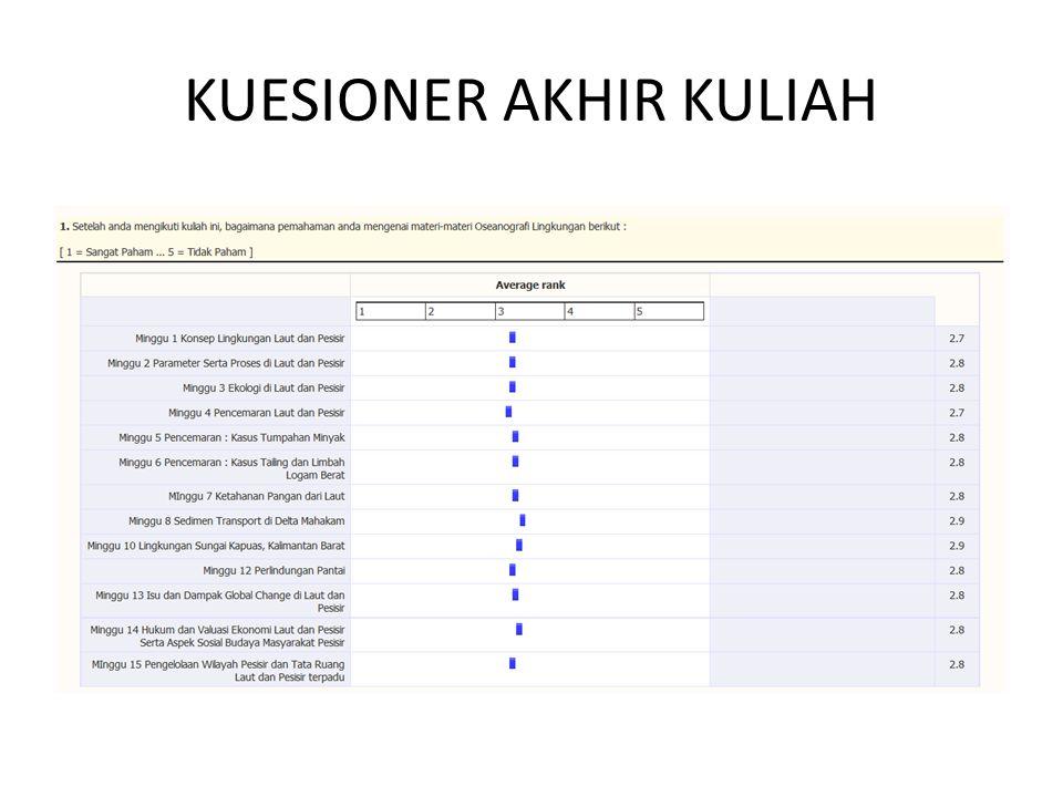 KUESIONER AKHIR KULIAH
