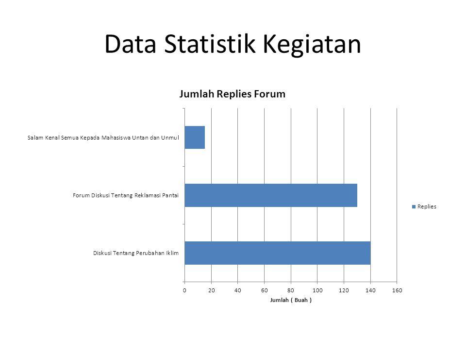 Data Statistik Kegiatan