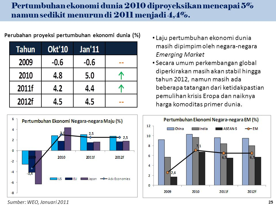 Pertumbuhan ekonomi dunia 2010 diproyeksikan mencapai 5% namun sedikit menurun di 2011 menjadi 4,4%. Perubahan proyeksi pertumbuhan ekonomi dunia (%)