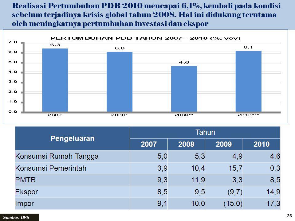 Realisasi Pertumbuhan PDB 2010 mencapai 6,1%, kembali pada kondisi sebelum terjadinya krisis global tahun 2008. Hal ini didukung terutama oleh meningk