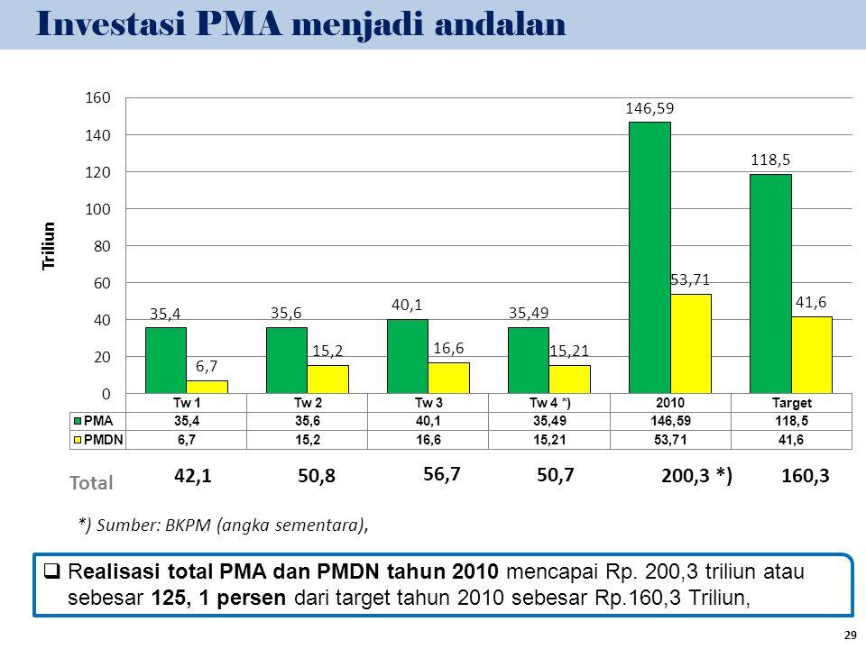  Realisasi total PMA dan PMDN tahun 2010 mencapai Rp. 200,3 triliun atau sebesar 125, 1 persen dari target tahun 2010 sebesar Rp.160,3 Triliun, 29 To