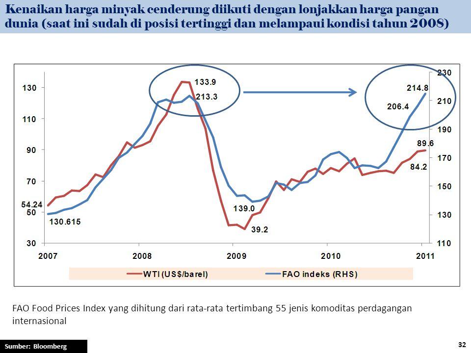 Kenaikan harga minyak cenderung diikuti dengan lonjakkan harga pangan dunia (saat ini sudah di posisi tertinggi dan melampaui kondisi tahun 2008) FAO