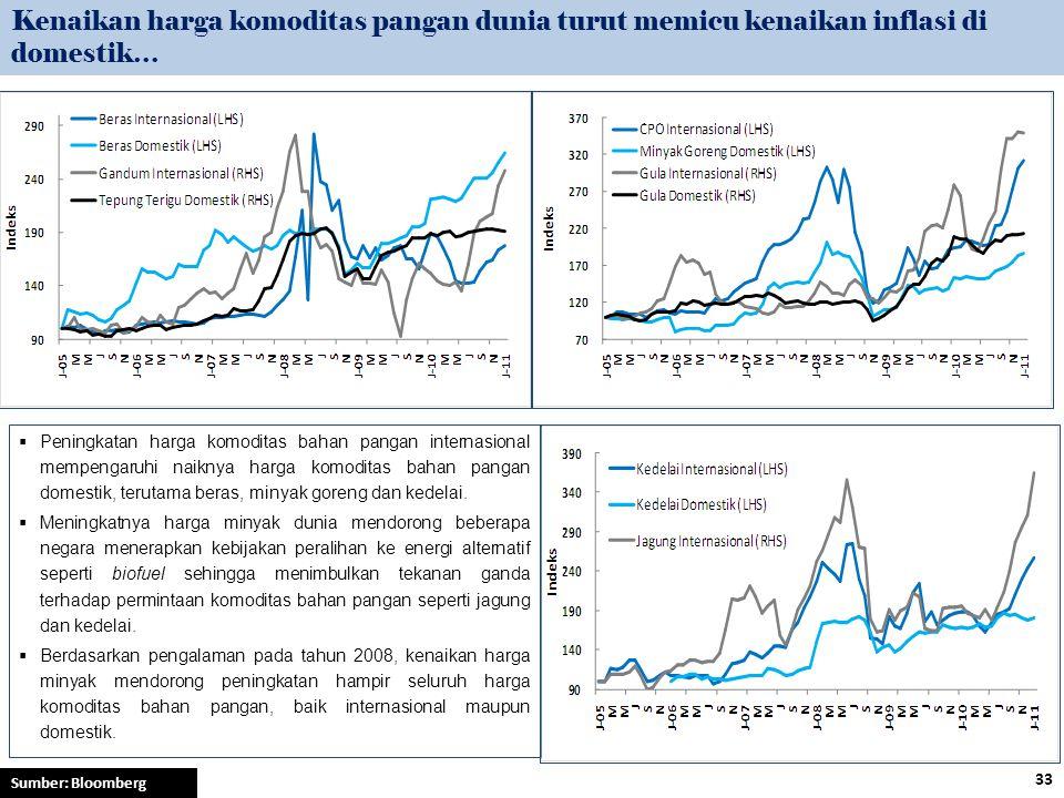 Kenaikan harga komoditas pangan dunia turut memicu kenaikan inflasi di domestik…  Peningkatan harga komoditas bahan pangan internasional mempengaruhi