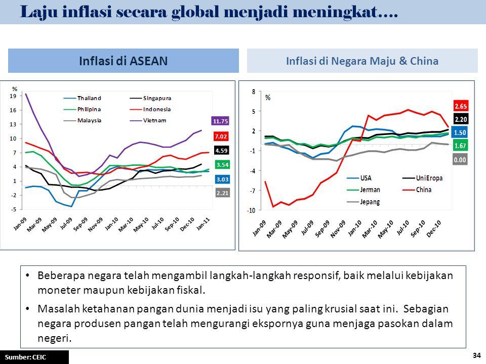 Laju inflasi secara global menjadi meningkat…. Sumber: CEIC Inflasi di ASEAN Inflasi di Negara Maju & China Beberapa negara telah mengambil langkah-la