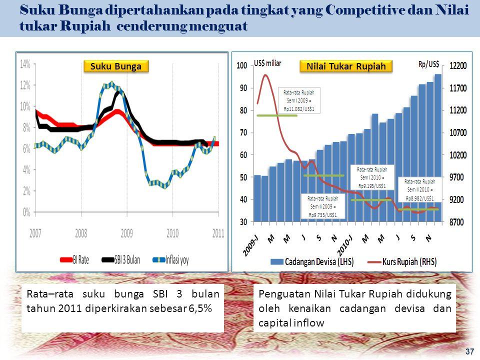 Suku Bunga Nilai Tukar Rupiah 37 Suku Bunga dipertahankan pada tingkat yang Competitive dan Nilai tukar Rupiah cenderung menguat Rata–rata suku bunga