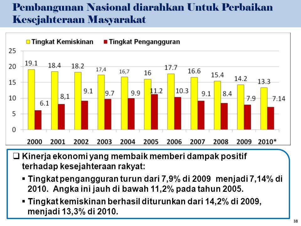  Kinerja ekonomi yang membaik memberi dampak positif terhadap kesejahteraan rakyat:  Tingkat pengangguran turun dari 7,9% di 2009 menjadi 7,14% di 2