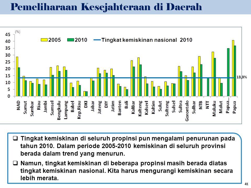 Pemeliharaan Kesejahteraan di Daerah  Tingkat kemiskinan di seluruh propinsi pun mengalami penurunan pada tahun 2010. Dalam periode 2005-2010 kemiski