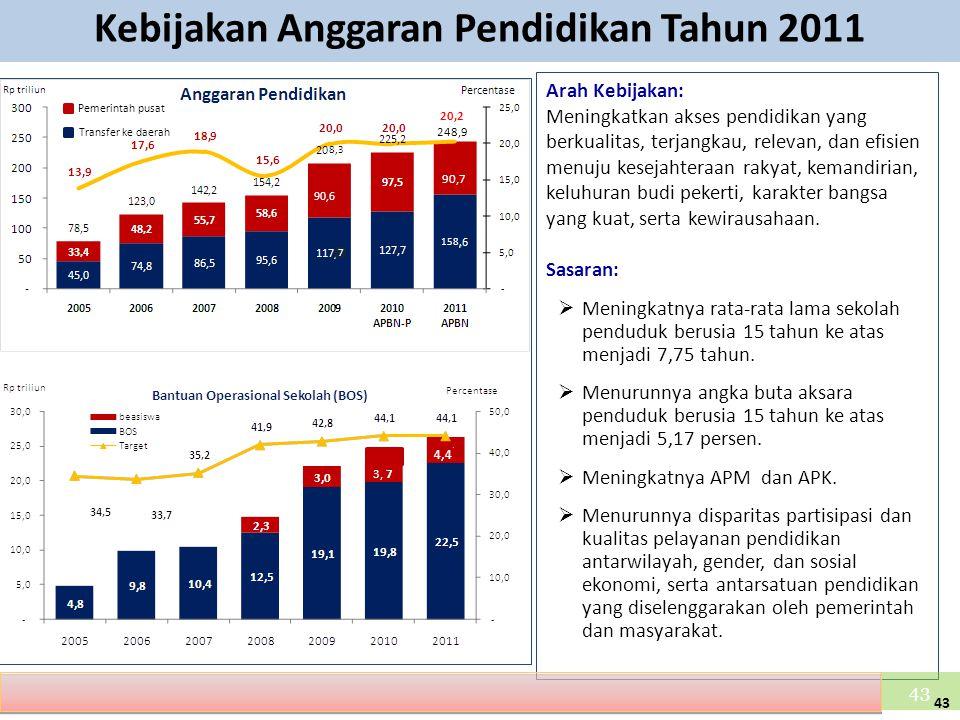 Kebijakan Anggaran Pendidikan Tahun 2011 Arah Kebijakan: Meningkatkan akses pendidikan yang berkualitas, terjangkau, relevan, dan efisien menuju kesej