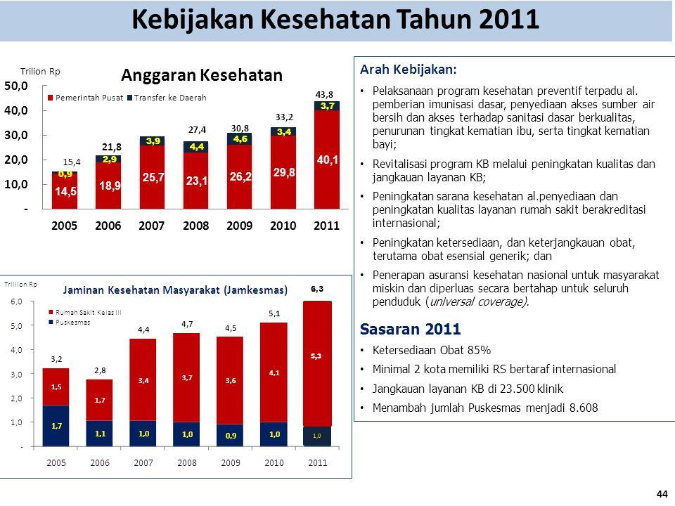 Kebijakan Kesehatan Tahun 2011 Arah Kebijakan: Pelaksanaan program kesehatan preventif terpadu al. pemberian imunisasi dasar, penyediaan akses sumber