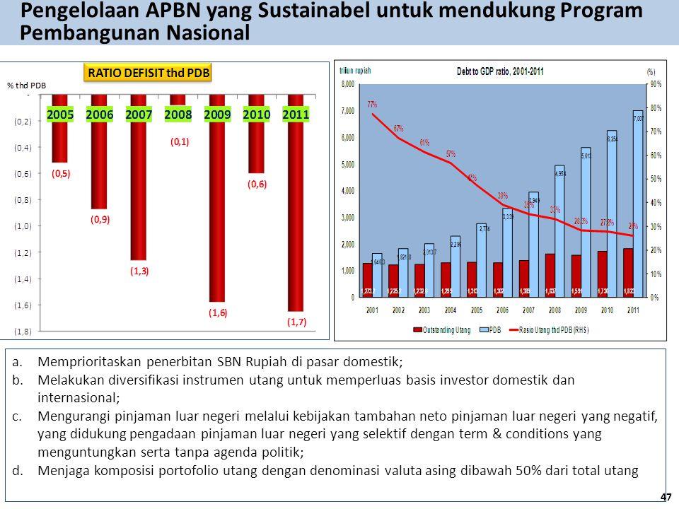 a.Memprioritaskan penerbitan SBN Rupiah di pasar domestik; b.Melakukan diversifikasi instrumen utang untuk memperluas basis investor domestik dan inte