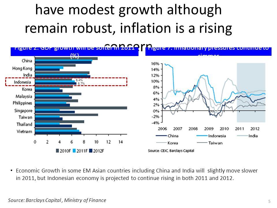 Realisasi Pertumbuhan PDB 2010 mencapai 6,1%, kembali pada kondisi sebelum terjadinya krisis global tahun 2008.