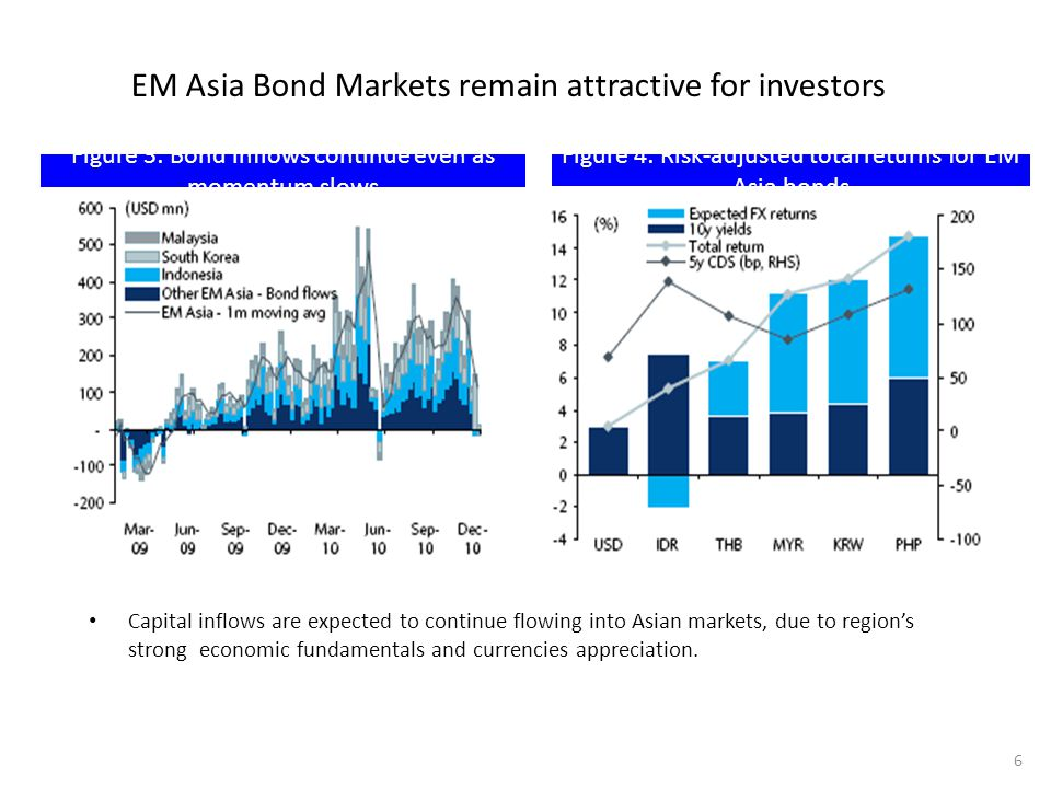 EM Asia Bond Markets remain attractive for investors Capital inflows are expected to continue flowing into Asian markets, due to region's strong econo