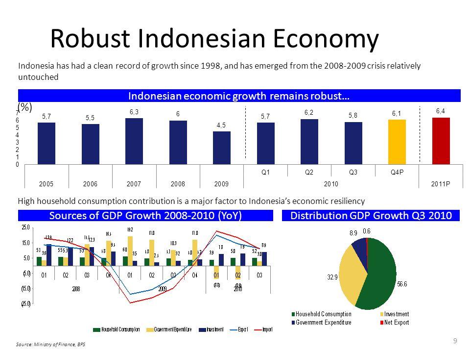 30 Kinerja ekspor telah pulih setelah krisis 2009 dan nilai ekspor pada tahun 2010 (Jan-Nov) sebesar US$ 140,7 miliar, melebihi pencapaian tahun 2008.