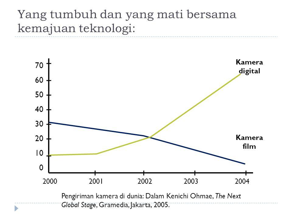 Yang tumbuh dan yang mati bersama kemajuan teknologi: 70 60 50 40 30 20 10 0 20002001200220032004 Kamera digital Kamera film Pengiriman kamera di duni