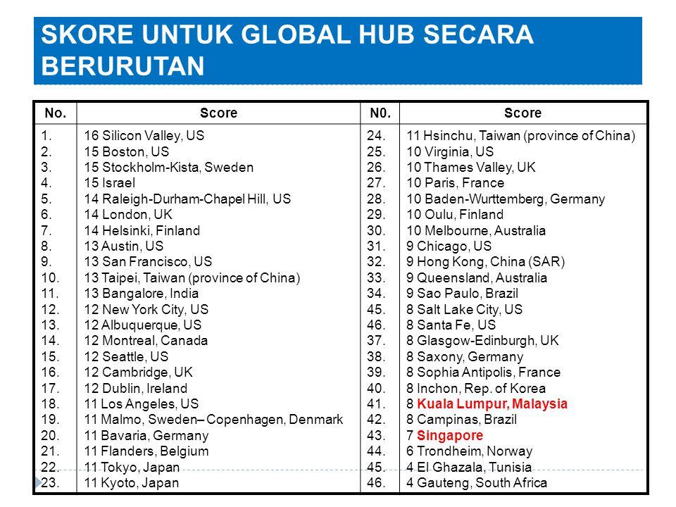 SKORE UNTUK GLOBAL HUB SECARA BERURUTAN No.ScoreN0.Score 1. 2. 3. 4. 5. 6. 7. 8. 9. 10. 11. 12. 13. 14. 15. 16. 17. 18. 19. 20. 21. 22. 23. 16 Silicon