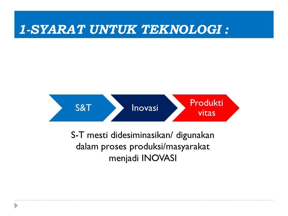 1-SYARAT UNTUK TEKNOLOGI : S-T mesti didesiminasikan/ digunakan dalam proses produksi/masyarakat menjadi INOVASI S&TInovasi Produkti vitas