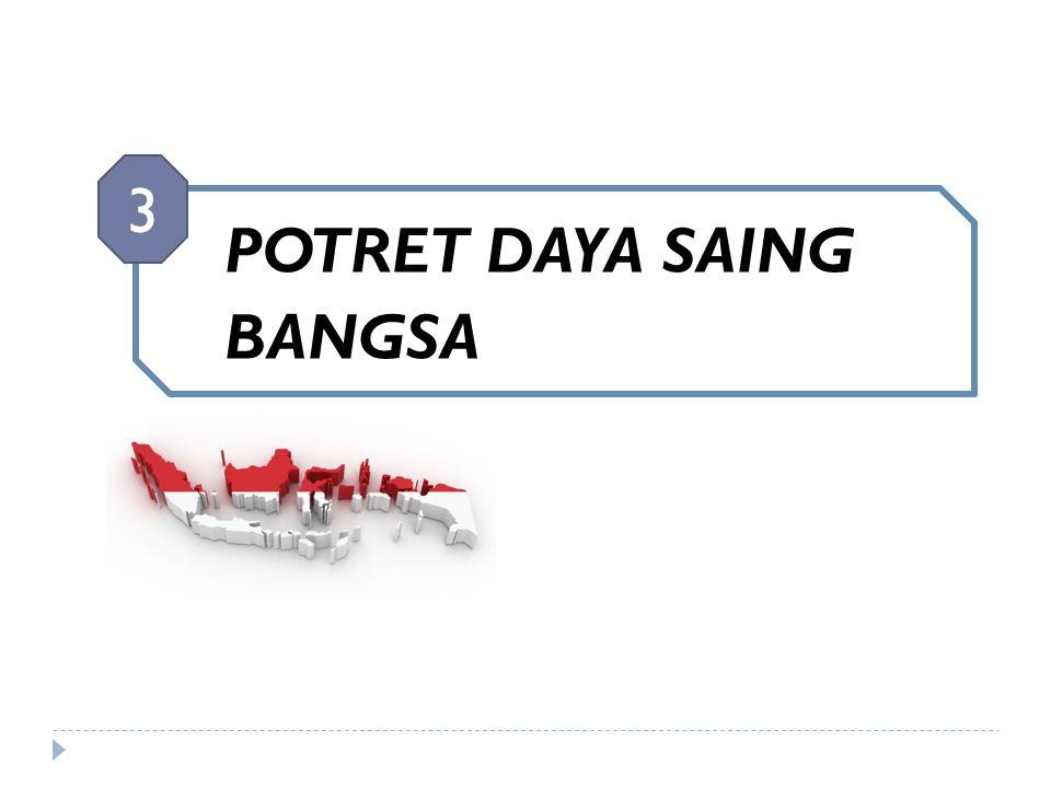 POTRET DAYA SAING BANGSA 3