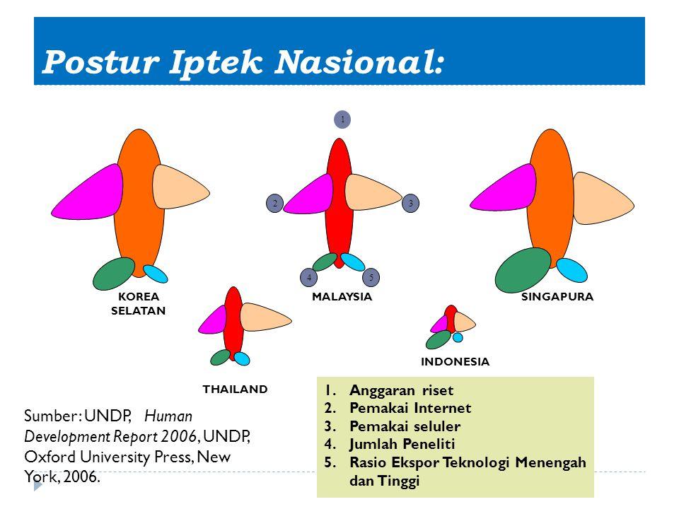 Postur Iptek Nasional: 1 23 45 MALAYSIASINGAPURAKOREA SELATAN THAILAND INDONESIA 1.Anggaran riset 2.Pemakai Internet 3.Pemakai seluler 4.Jumlah Peneli