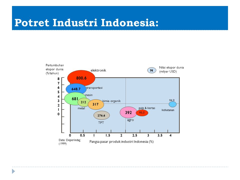 Potret Industri Indonesia: 648.7 681 317 276.6 N 876543210876543210 0 0.5 1 1.5 2 2.5 3 3.5 4 800.6 transportasi mesin elektronik metal 212 kimia orga