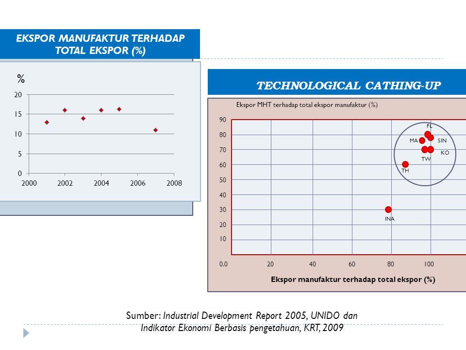 % Sumber: Industrial Development Report 2005, UNIDO dan Indikator Ekonomi Berbasis pengetahuan, KRT, 2009 EKSPOR MANUFAKTUR TERHADAP TOTAL EKSPOR (%)