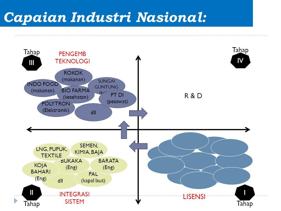 Capaian Industri Nasional: dll BUKAKA (Eng) PAL (kapal laut) KOJA BAHARI (Eng) BARATA (Eng) LNG, PUPUK, TEXTILE SEMEN, KIMIA, BAJA III dll BIO FARMA (