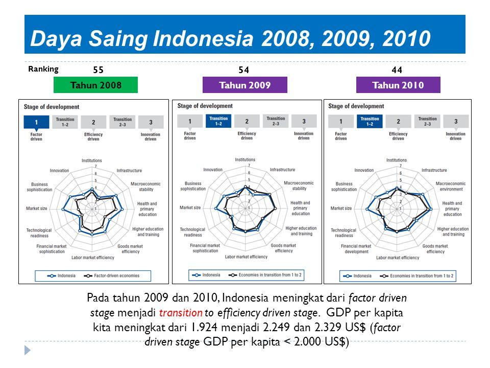 Daya Saing Indonesia 2008, 2009, 2010 Tahun 2008Tahun 2009Tahun 2010 Pada tahun 2009 dan 2010, Indonesia meningkat dari factor driven stage menjadi tr