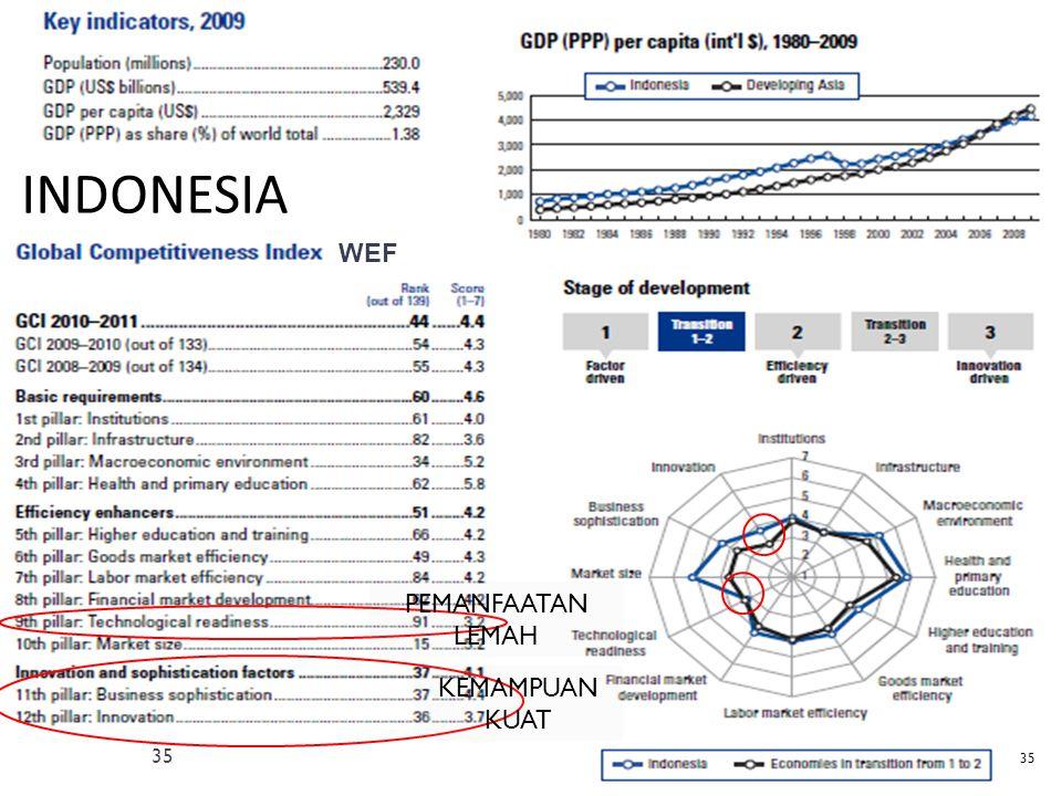 INDONESIA 35 KEMAMPUAN KUAT PEMANFAATAN LEMAH WEF 35