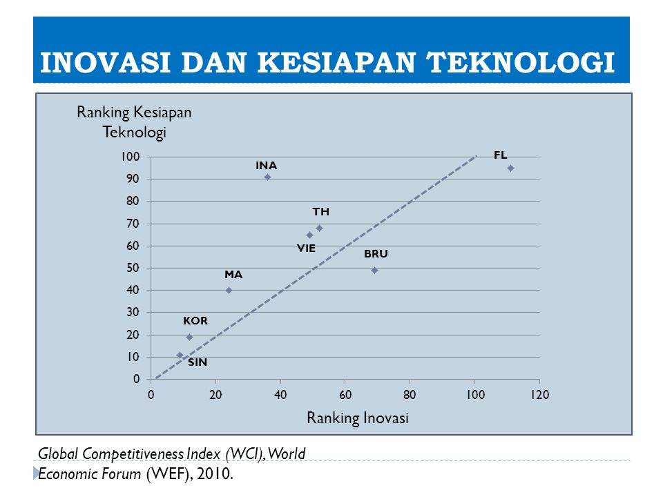 INOVASI DAN KESIAPAN TEKNOLOGI Ranking Inovasi Ranking Kesiapan Teknologi INA FL BRU TH VIE MA KOR Global Competitiveness Index (WCI), World Economic
