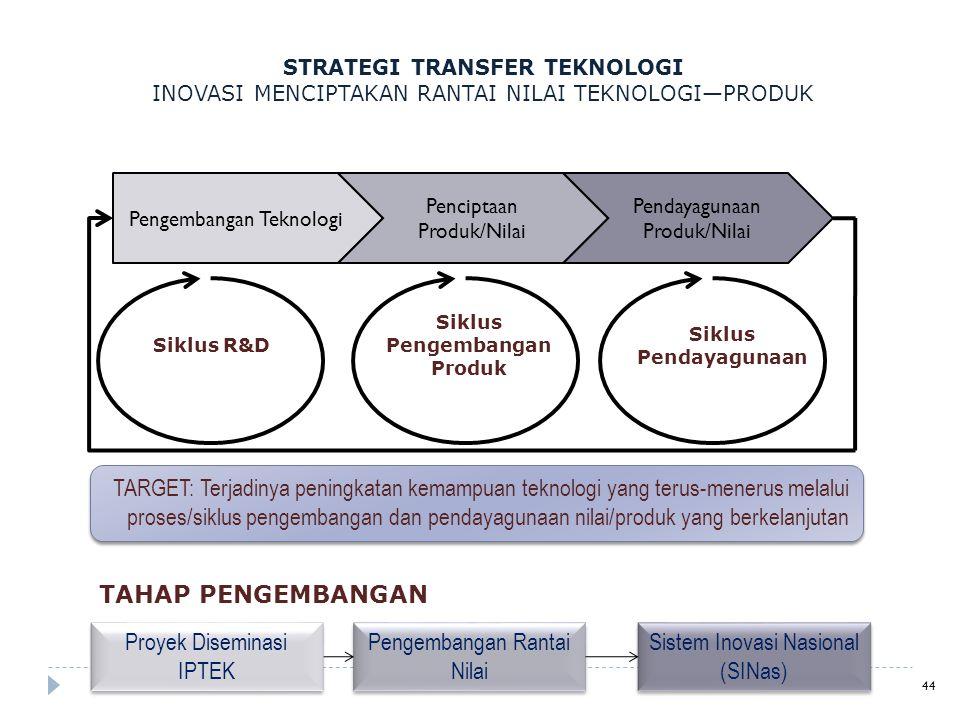 Siklus R&D Siklus Pengembangan Produk TARGET: Terjadinya peningkatan kemampuan teknologi yang terus-menerus melalui proses/siklus pengembangan dan pen