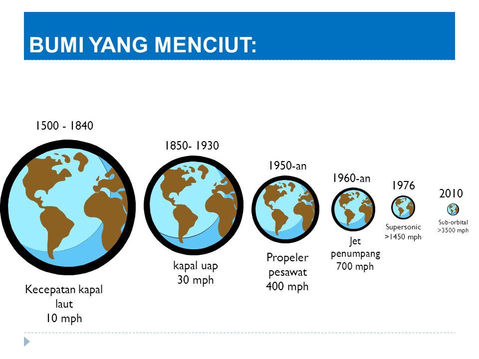 BUMI YANG MENCIUT: Kecepatan kapal laut 10 mph 1500 - 1840 1850- 1930 kapal uap 30 mph 1950-an Propeler pesawat 400 mph Jet penumpang 700 mph Superson