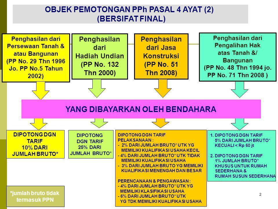 2 OBJEK PEMOTONGAN PPh PASAL 4 AYAT (2) (BERSIFAT FINAL) Penghasilan dari Persewaan Tanah & atau Bangunan (PP No. 29 Thn 1996 Jo. PP No.5 Tahun 2002)